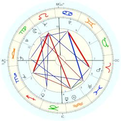 Liz Smith - natal chart (Placidus)