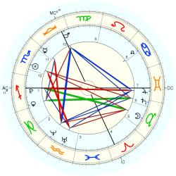 Accident: Cable Car - natal chart (Placidus)