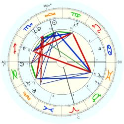 Astrology: OPA Inc - natal chart (Placidus)