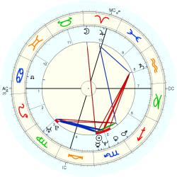 Alessandra Canale - natal chart (Placidus)