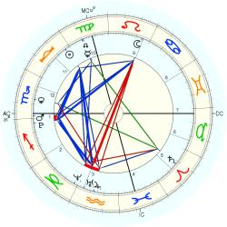 Birth Unusual 39154 - natal chart (Placidus)