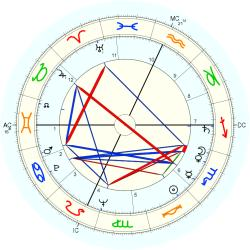 Luigi di liegro horoscope for birth date 16 october 1928 for Luigi di liegro