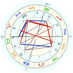 Pierpaolo Curti - natal chart (Placidus)