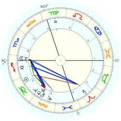 Birth Unusual 39199 - natal chart (Placidus)