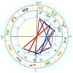 Tania Cagnotto - natal chart (Placidus)
