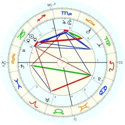 Thomas Estavan - natal chart (Placidus)