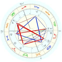 William Hague - natal chart (Placidus)