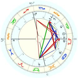 Holly Hallstrom - natal chart (Placidus)