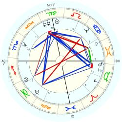 William Harrah - natal chart (Placidus)