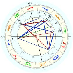 USAir Accident: Plane - natal chart (Placidus)