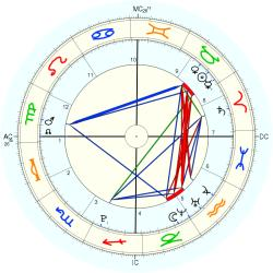Astrology: ACT - natal chart (Placidus)