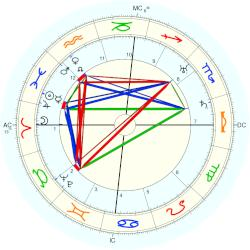 Prince of Portugal Henry - natal chart (Placidus)