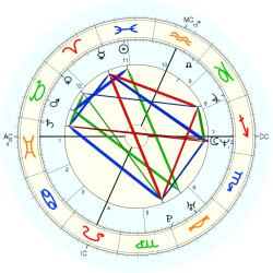 Alessandro Grego - natal chart (Placidus)