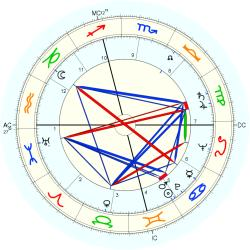 Judy Holliday - natal chart (Placidus)