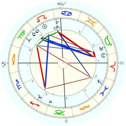 Frank Howard - natal chart (Placidus)