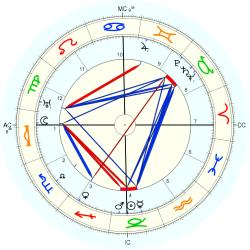 Roy Wilson Howard - natal chart (Placidus)