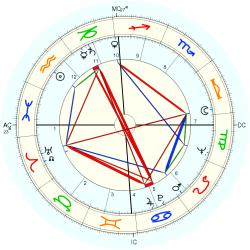 Ronald Cyril Fearn - natal chart (Placidus)