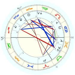Bob Hunter - natal chart (Placidus)