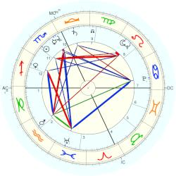 Kim Hunter - natal chart (Placidus)