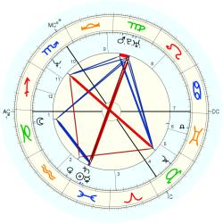 Paul Gaban - natal chart (Placidus)