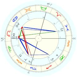 George Galloway - natal chart (Placidus)