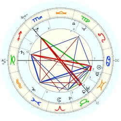 Duke of Hamilton James - natal chart (Placidus)