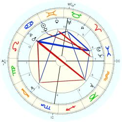 Prince of England James - natal chart (Placidus)