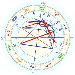 William (1913) James - natal chart (Placidus)