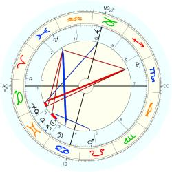 King of Portugal Joao III - natal chart (Placidus)
