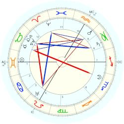 Duke of Burgundy John - natal chart (Placidus)