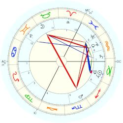 King of England John I - natal chart (Placidus)