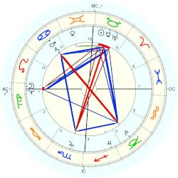 King of Portugal João VI - natal chart (Placidus)
