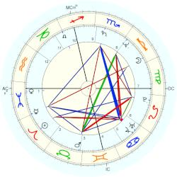 Cathy Jones - natal chart (Placidus)