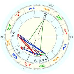 Howard Jones - natal chart (Placidus)