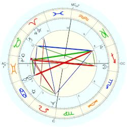 Empress of France Joséphine - natal chart (Placidus)