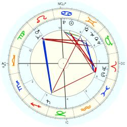 Peter George - natal chart (Placidus)