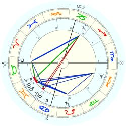 Nature: Flood Jonestown - natal chart (Placidus)