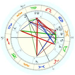 Michael Gross - natal chart (Placidus)