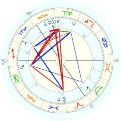 Catherine Zeta-Jones - natal chart (Placidus)