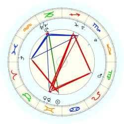 Sports: Basketball team - natal chart (noon, no houses)