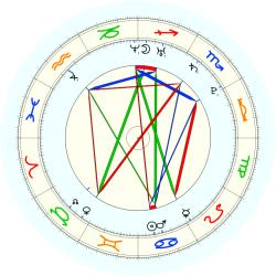 Mortality: AIDS infected blood - natal chart (noon, no houses)