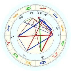 Entertainment: Abba - natal chart (noon, no houses)