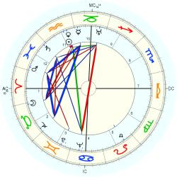 Nature: Earthquake Ecuador - natal chart (Placidus)
