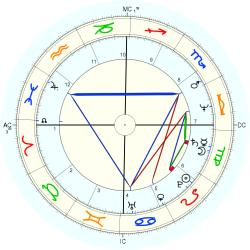 Nature: Earthquake India 39603 - natal chart (Placidus)