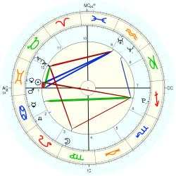 Nature: Earthquake Indo. 39610 - natal chart (Placidus)