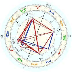Ted Reinstein - natal chart (Placidus)