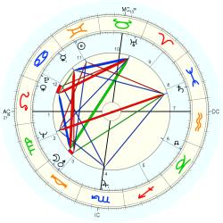 Historic: AA Founding 2 - natal chart (Placidus)