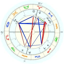 Astrology: Mercury Hour - natal chart (Placidus)
