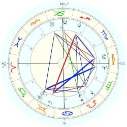Paul Keating - natal chart (Placidus)