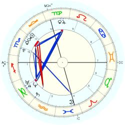Nature: Fire Oakland - natal chart (Placidus)